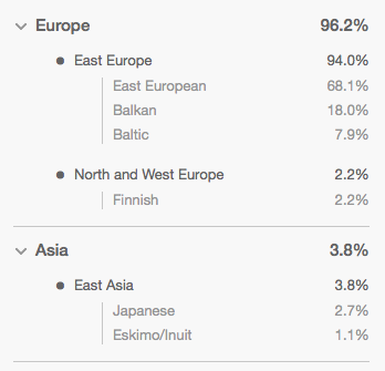 My personal results of MyHeritage DNA test